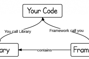 What is the difference between Library and Framework