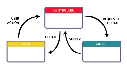 What is MVC? A simple explanation for beginners & Intermediate-process