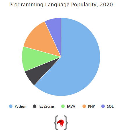 how-to-make-a-dynamic-pie-chart-in-php-in-2-steps-sample-output